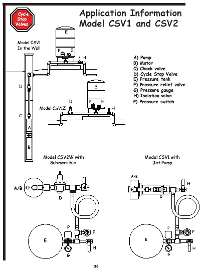 cyclestop-jpg Sprinkler System Schematic Diagram on sprinkler system wiring diagram, sprinkler system parts list, sprinkler system flow chart, sprinkler system layout diagram,