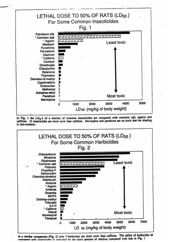 How Poisonous Are Pesticides_(3).jpg