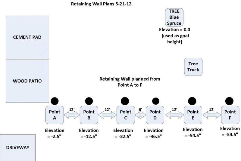Retaining Wall Overview 5-21.jpg
